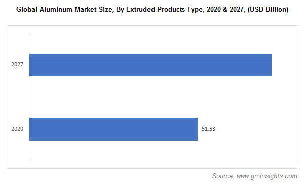 Aluminum Market by Extruded Products