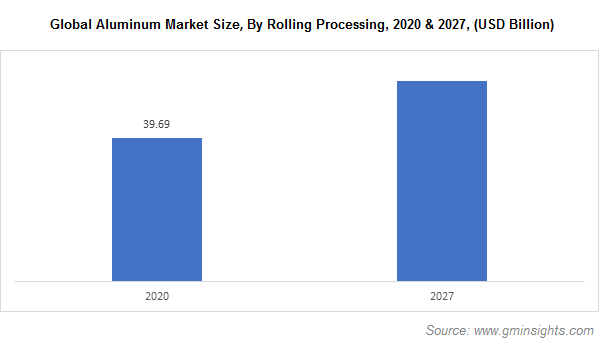 Aluminum Market by Rolling Process