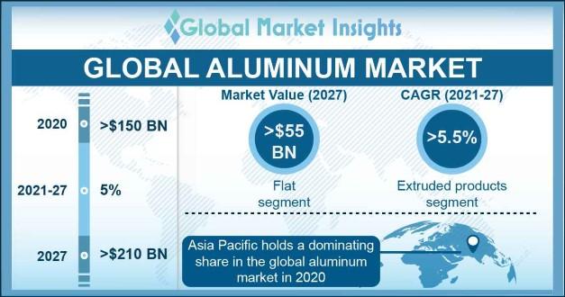 Aluminum Market Outlook