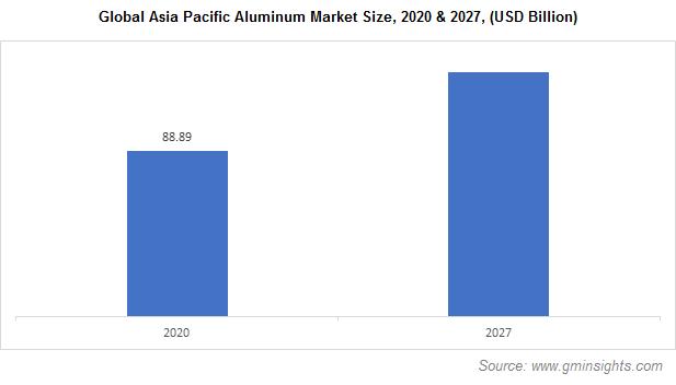 Aluminum Market by Region