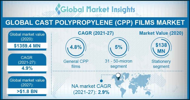 CPP Films Market Outlook