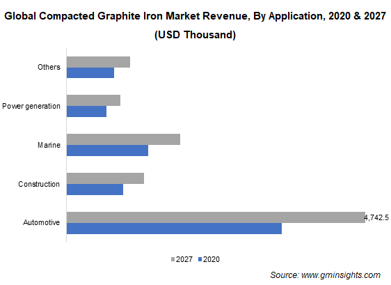 Compacted Graphite Iron Market by Application