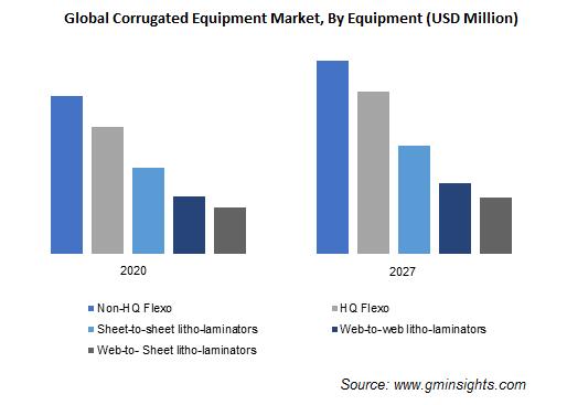 Corrugated Equipment Market by Equipment