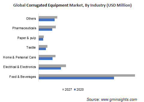 Corrugated Equipment Market by Industry