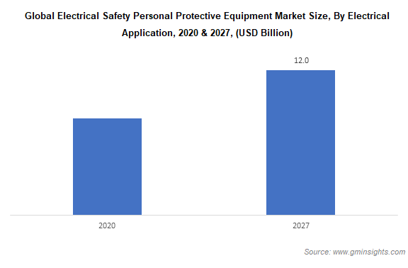 electrical safety personal protective equipment market by application