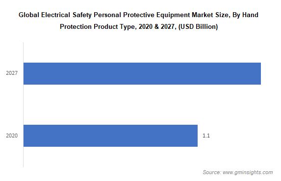 electrical safety personal protective equipment market by product type