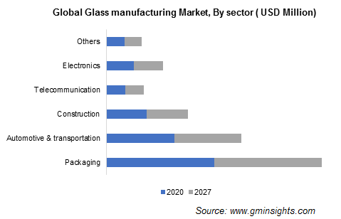 Glass Manufacturing Market by Sector