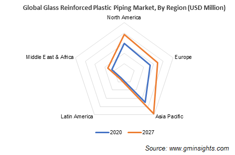 Glass Reinforced Plastic Piping Market by Region
