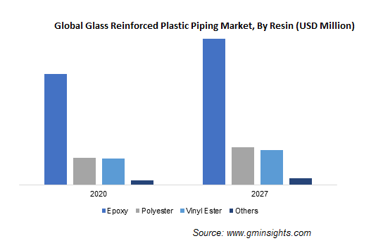 Glass Reinforced Plastic Piping Market by Resin