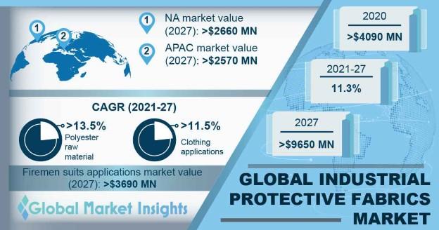 Industrial Protective Fabrics Market Outlook