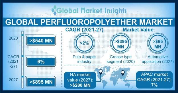 Perfluoropolyether Market Outlook