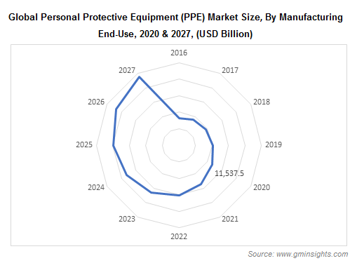 PPE Market by Manufacturing Industry