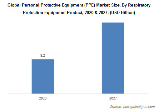 PPE Market by Respiratory Protection Equipment Market