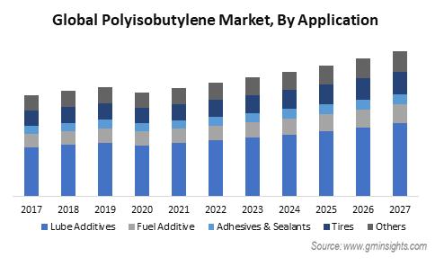 Polyisobutylene Market by Application