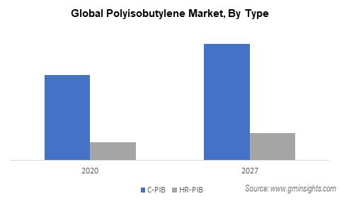 Polyisobutylene Market by Type