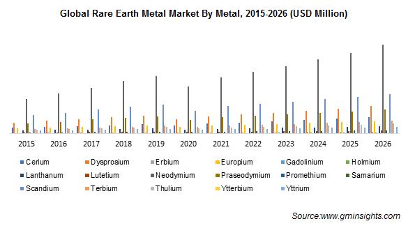 Rare Earth Metals Market by Metal