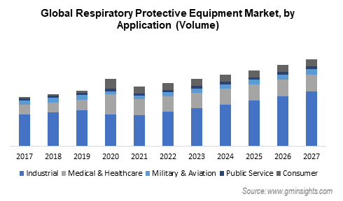 respiratory protective equipment market by application