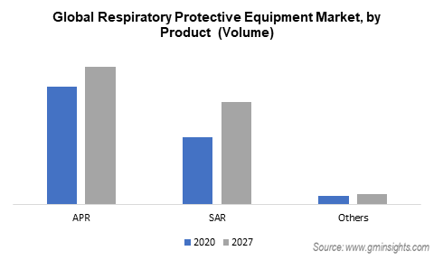 respiratory protective equipment market by product