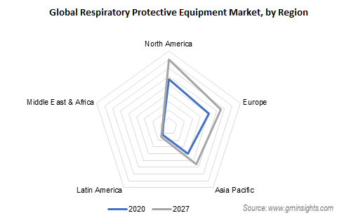 respiratory protective equipment market by region