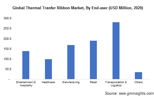 Thermal Transfer Ribbon Market by End User