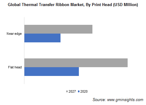 Thermal Transfer Ribbon Market by Print Head