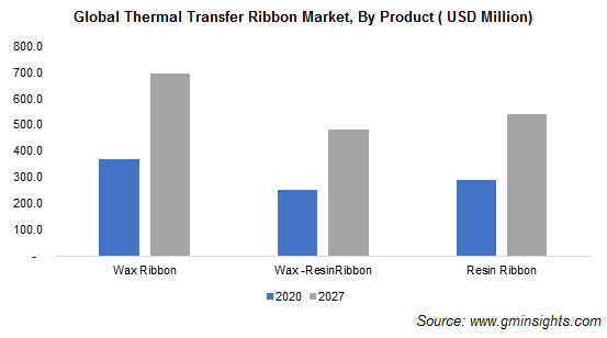 Thermal Transfer Ribbon Market by Product