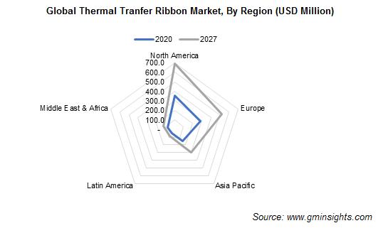 Thermal Transfer Ribbon Market by Region