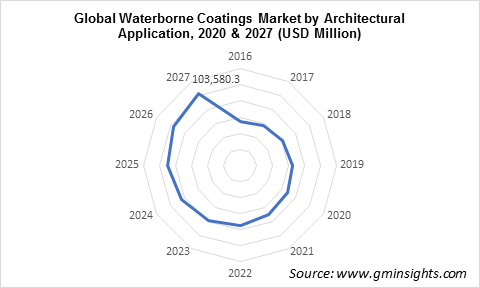 Waterborne Coatings Market by Architectural Application