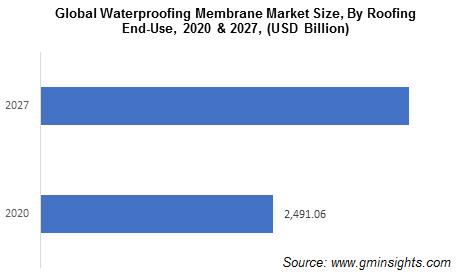 Waterproofing Membrane Market by End Use