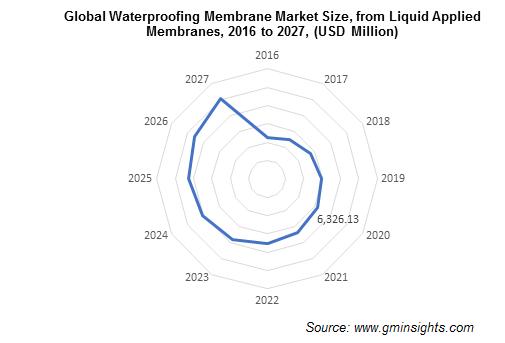 Waterproofing Membrane Market by Liquid Applied Membranes