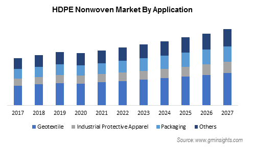 HDPE Nonwoven Market by Application
