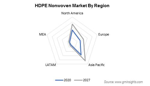 High Density Polyethylene Nonwoven Market by Region