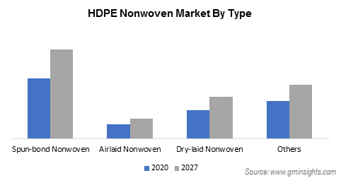 HDPE Nonwoven Market by Type