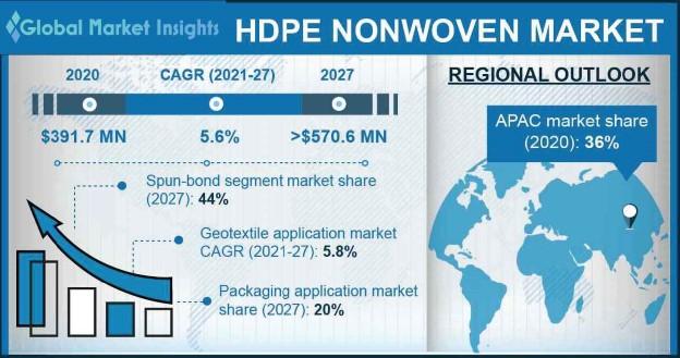 HDPE Nonwoven Market Outlook