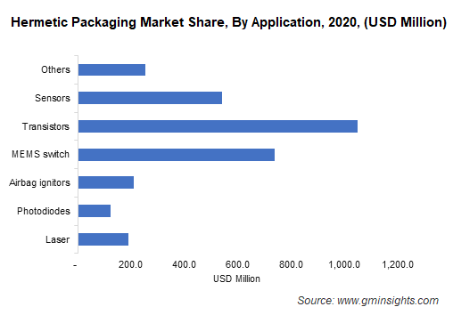 Hermetic Packaging Market By Application