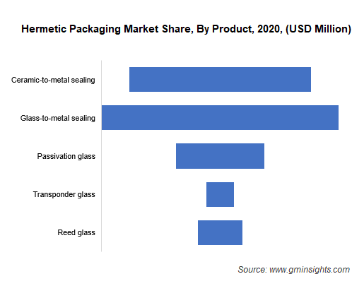 Hermetic Packaging Market By Product