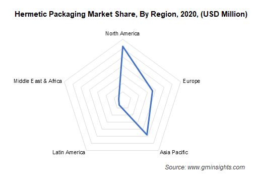 Hermetic Packaging Market By Region