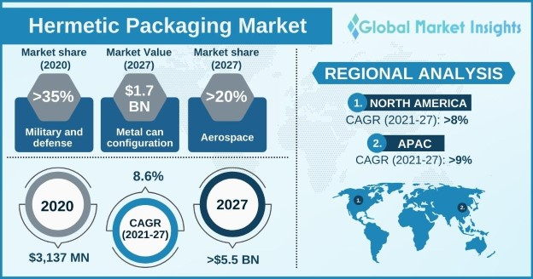 Hermetic Packaging Market Outlook