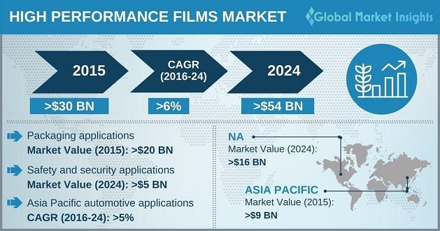 High Performance Films Market Outlook