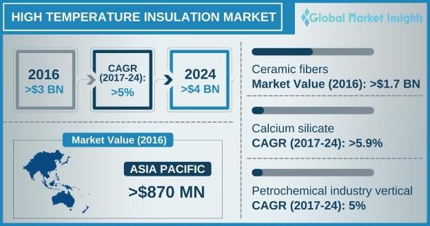 High Temperature Insulation Market Outlook