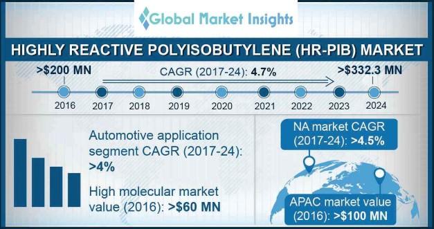Highly Reactive Polyisobutylene Market Outlook