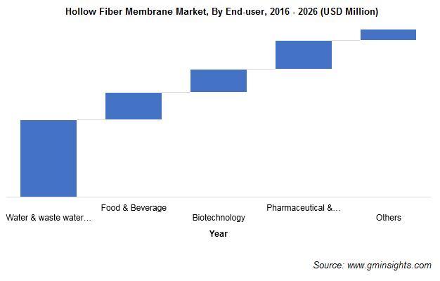 Hollow Fiber Membrane Market