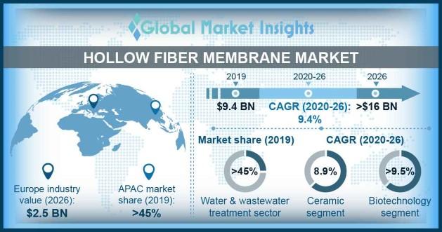 Hollow Fiber Membrane Market Outlook