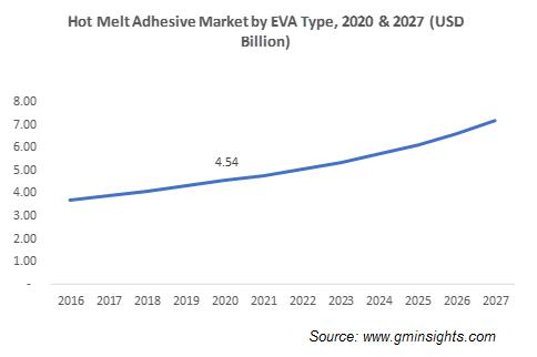 Hot Melt Adhesives Market by EVA Type