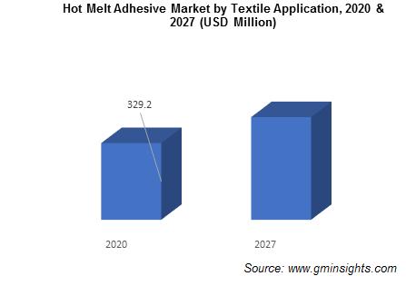 HMA Market by Textile Application