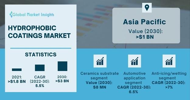 Hydrophobic Coatings Market Outlook