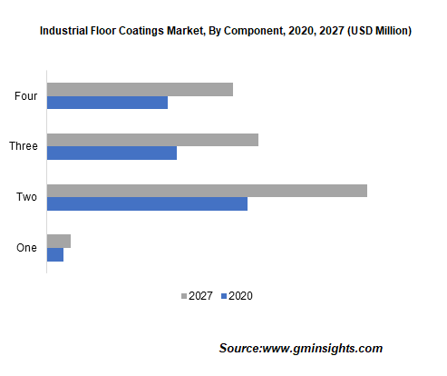 Industrial Floor Coatings Market by Component