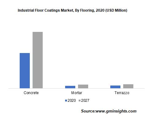 Industrial Floor Coatings Market by Flooring