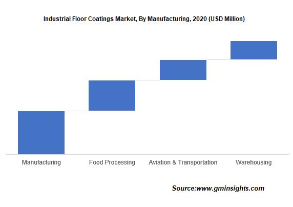Industrial Floor Coatings Market by Manufacturing