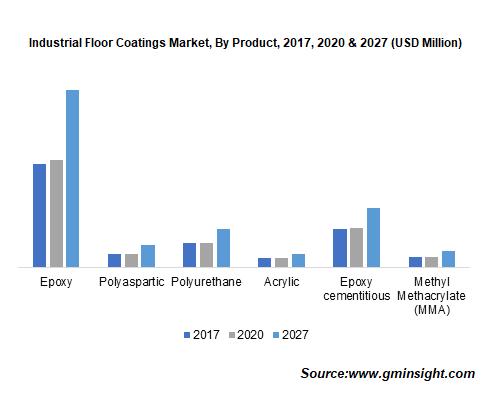 Industrial Floor Coatings Market by Product